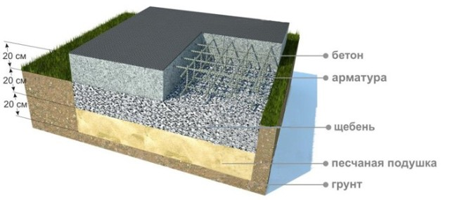 Структура монолитного фундамента